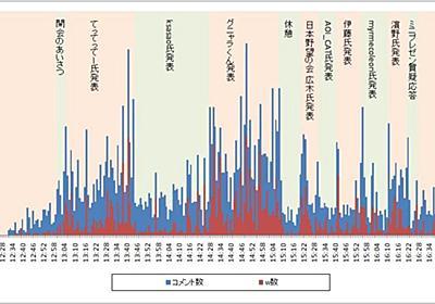 ニコニコ動画データ分析研究会のUstreamログを集計してみた - たかとらのメイド喫茶リスト