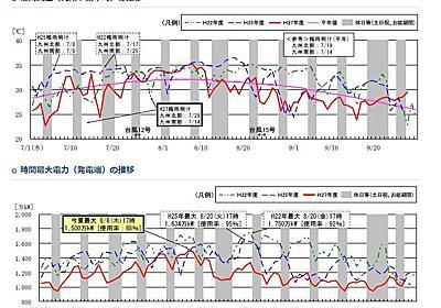 能天気な電力会社も気づき始めた 「何かこれ、ちょとヤバクねー!?」と : 小坂正則の個人ブログ