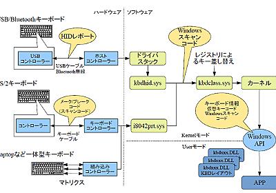 ASCII.jp:Windows 10におけるキーボードの秘密 (1/2)