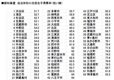 保守政治家小池百合子は、ぶ厚い低所得者層に支えられていたという驚くべき事実を検証 - 木走日記
