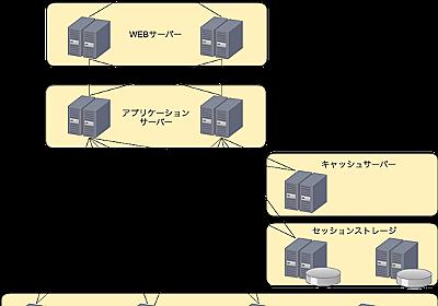 カヤック流ソーシャルアプリの作り方 インフラ編 - KAYAC engineers' blog