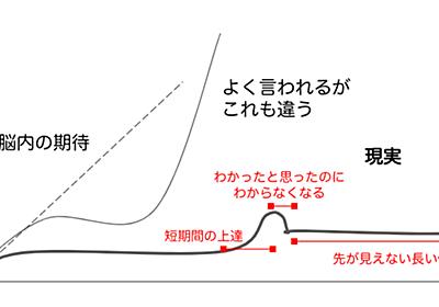 「結果が出ない焦り」と向き合う方法|柴田史郎|note