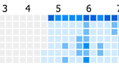 Pixelaで自分のツイート数を草化した - くりにっき