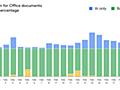 Gmailの迷惑メール対策、ディープラーニングで悪質なOffice文書の検出率が向上 - INTERNET Watch