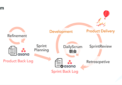 開発チームで実運用しているスクラムを画像いっぱいでまとめてみた - SMARTCAMP Engineer Blog