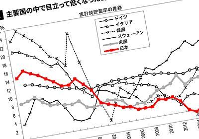なぜ日本の貯蓄率は韓国より低くなったか 主要国ではダントツの「低貯蓄国」   PRESIDENT Online(プレジデントオンライン)