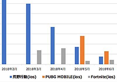 3大バトロワ「荒野行動」「フォートナイト」「PUBG MOBILE」の国内App Storeにおける比較など。インターアローズが市場トレンドを紹介 - 4Gamer.net