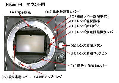 決定版(?)ニコンFマウント解説 (By キンタロウ)