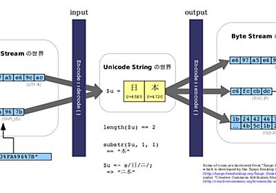 図解: Perl と Unicode 文字列 - daily dayflower