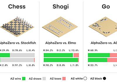 「AlphaZero」がチェス、将棋、囲碁の各世界最強AIを打ち負かす - ITmedia NEWS