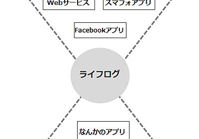 2012年のWebの流行はライフログの「入り口」か「出口」になるサービス : けんすう日記