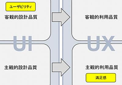 設計品質と利用品質(前編) – U-Site