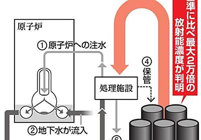 汚染水、浄化後も基準2万倍の放射性物質 福島第一原発:朝日新聞デジタル