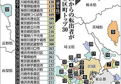 「東京脱出」した人はどこへ? 23区からの転出者が増えた市区町、調べました:東京新聞 TOKYO Web