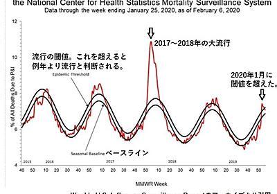 米CDCのインフルエンザ流行状況のグラフが興味深い - NATROMのブログ