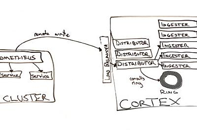 CNCF、Prometheus as a ServiceのCortexをサンドボックスプロジェクトとして採用   Think IT(シンクイット)