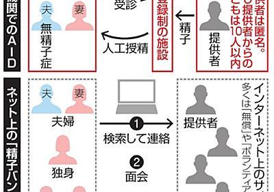 自称「精子バンク」、60サイト以上 性交渉も選択肢:朝日新聞デジタル