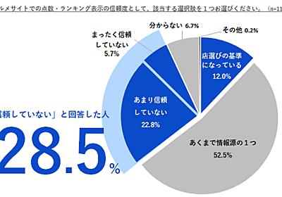 悲しきすれ違い? ユーザーの3割「グルメサイトは信用せず」飲食店の6割「ユーザー評価はあてにならない」【TableCheck調べ】 | Web担当者Forum