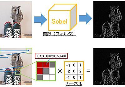 【深層学習入門】画像処理の基礎(画素操作)からCNN設計まで|はやぶさの技術ノート
