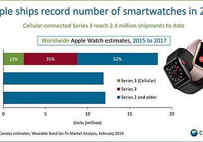 「Apple Watch」、LTEモデル好調で2017年の出荷が前年比54%増──Canalys調べ - ITmedia Mobile
