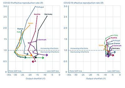 ブランチャード & Pisani-Ferry 「もしコロナが続けば:その潜在的な経済への影響を探る」 (2021年3月12日) — 経済学101