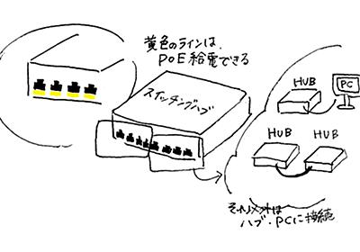 PoEとはなにか?PoEの簡単な仕組みのお話し。 | システムケイカメラ
