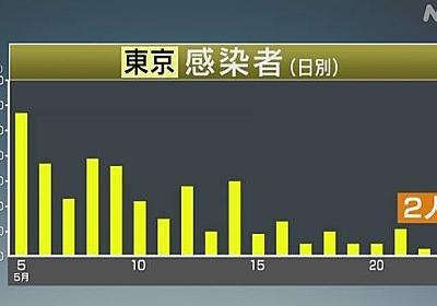 東京都 2人が新たに感染 緊急事態宣言以降で最少 新型コロナ   NHKニュース