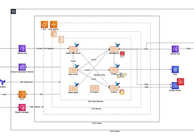 AWS ECS & TerraformによるSansanの統合監視運用とその仕組み - Sansan Builders Box