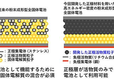 全固体電池の大容量化を実現する電極材料、大阪府立大が開発に成功 - スマートジャパン
