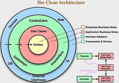 「納期だけは決まっているので、よろしく!」の解決策「クリーンアーキテクチャ」とは? (1/5):「新規開発あるある」にどう立ち向かうか - @IT