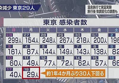 東京都 新型コロナ 6人死亡 29人感染確認 ことし最少 | NHKニュース