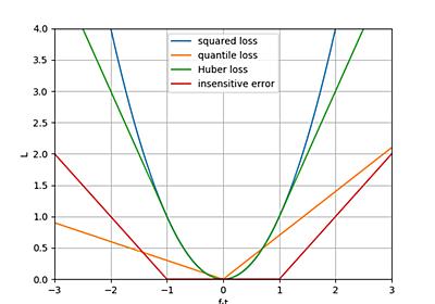 機械学習で抑えておくべき損失関数(回帰編) - HELLO CYBERNETICS