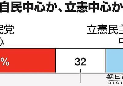 消費税率「10%維持」57%、「引き下げ」は35% 朝日世論調査:朝日新聞デジタル