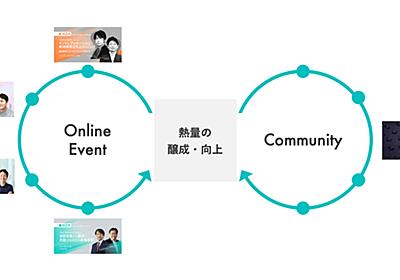オンラインイベントから熱狂的なコミュニティをつくり出す「ダブルホイールモデル」|酒居 �潤平 (Jumpei Sakai)|note