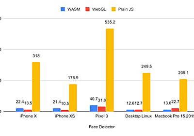 WebAssembly版のTensorFlow.jsが登場、Webブラウザでの推論処理を10倍以上高速に実行 - Publickey