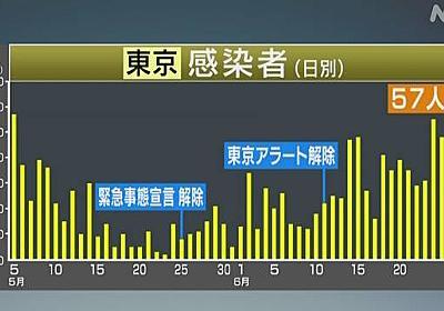 東京 新たに57人感染確認 20~30代が7割超 新型コロナ   NHKニュース