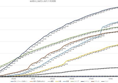 「生ぬるい」対応の日本、なぜ欧米より死者が少ないか|GY|note
