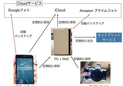 子育て世代に送る「デジタル写真管理システム」構築のススメ 簡単共有&自動バックアップを可能に - はてなニュース