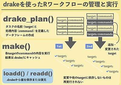 データ分析のワークフローをdrakeで管理して効率的に作業を進めよう - 株式会社ホクソエムのブログ