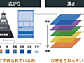 デザインを言葉で説明するの難しい問題 - 分解、検証、翻訳 しばた