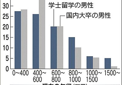 留学の有無で年収に大差 明大が大規模追跡調査  :日本経済新聞