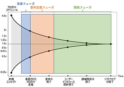 SIer社員が「SIerは減らすべきだと思うが、その為には解雇規制の緩和が必要」と考える理由 - nuits.jp blog