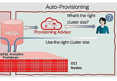 オラクル、インメモリー分散DB「MySQL HeatWave」の運用をマシンラーニングで自動化   IT Leaders