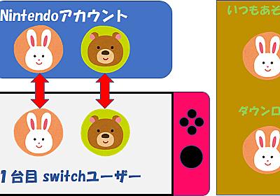 2台のNintendo Switchでフォートナイトを遊ぶ | Classic Memory