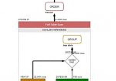 新人研修でマスターするDBのパフォーマンスチューニング