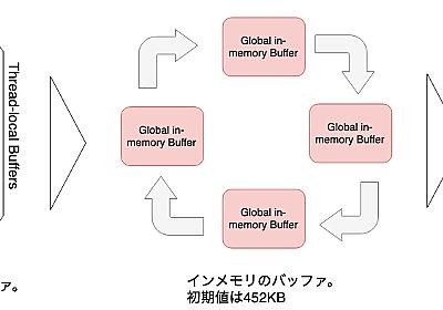 JDK Flight Recorderのアーキテクチャ概要 - ブログなんだよもん
