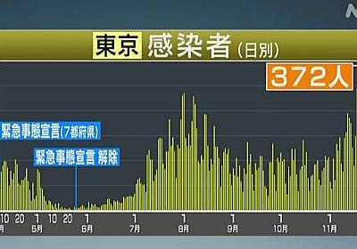 東京都 新型コロナ 372人感染確認 火曜の発表人数としては最多   新型コロナウイルス   NHKニュース