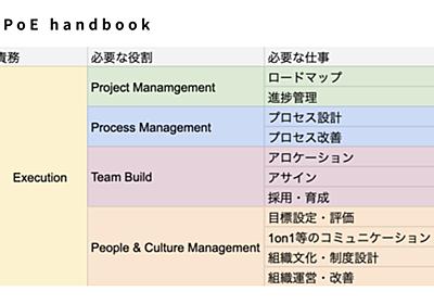 VPoE handbook | エンジニア組織のマネジメントに悩んでいた三年前に戻れるなら渡したい。VPoE handbookを書き終えました (目次&サマリ付)|Takayuki Shimizu|note