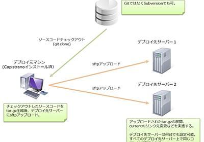 Ruby初心者のCapistranoデプロイ入門 | 開発メモるアル