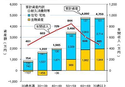 """石井孝明(Ishii Takaaki) on Twitter: """"金融資産2000万円話ですが、政府の家計調査を図表化したものがありました。日本人はやはり金持ちで、70才の2000万円保有は「平均」なんですよ。この統計を騒ぐ人は知らないのか。そして騒ぐ政治家は、平均以下が支持者なのでしょう https://t.co/1kay6QlJ09"""""""